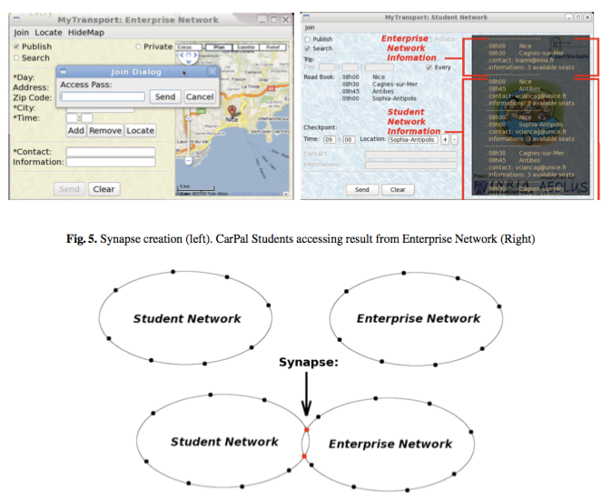 Team-lognet:CarPal: interconnecting overlay networks for a community