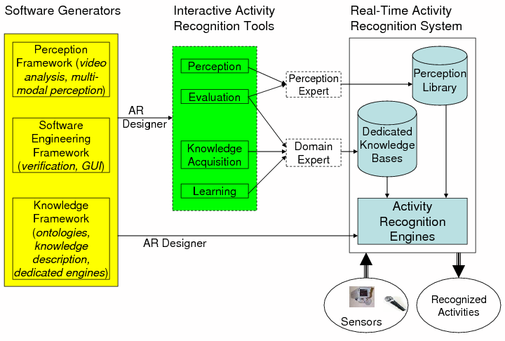 Project Pulsar Software Engineering For Activity Recognition